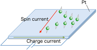 Frontiers | Mechanical generation of spin current | Physics