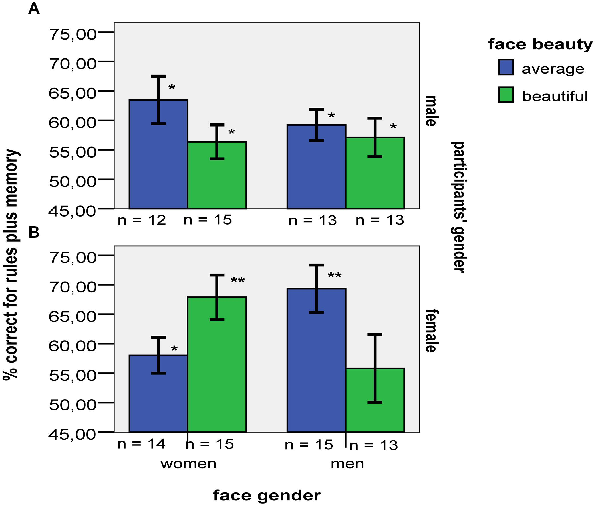Gender affects memory