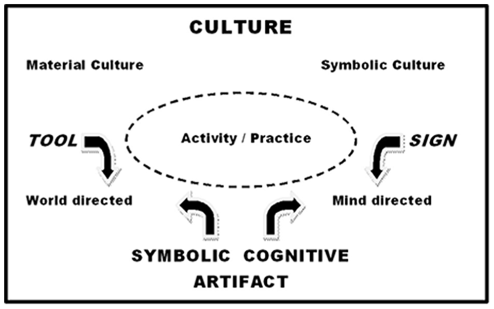 Frontiers Language And Other Artifacts Socio Cultural Dynamics Of