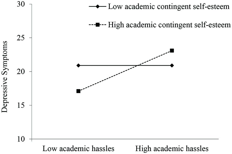 Frontiers Contingent Self Esteem And Vulnerability To Depression