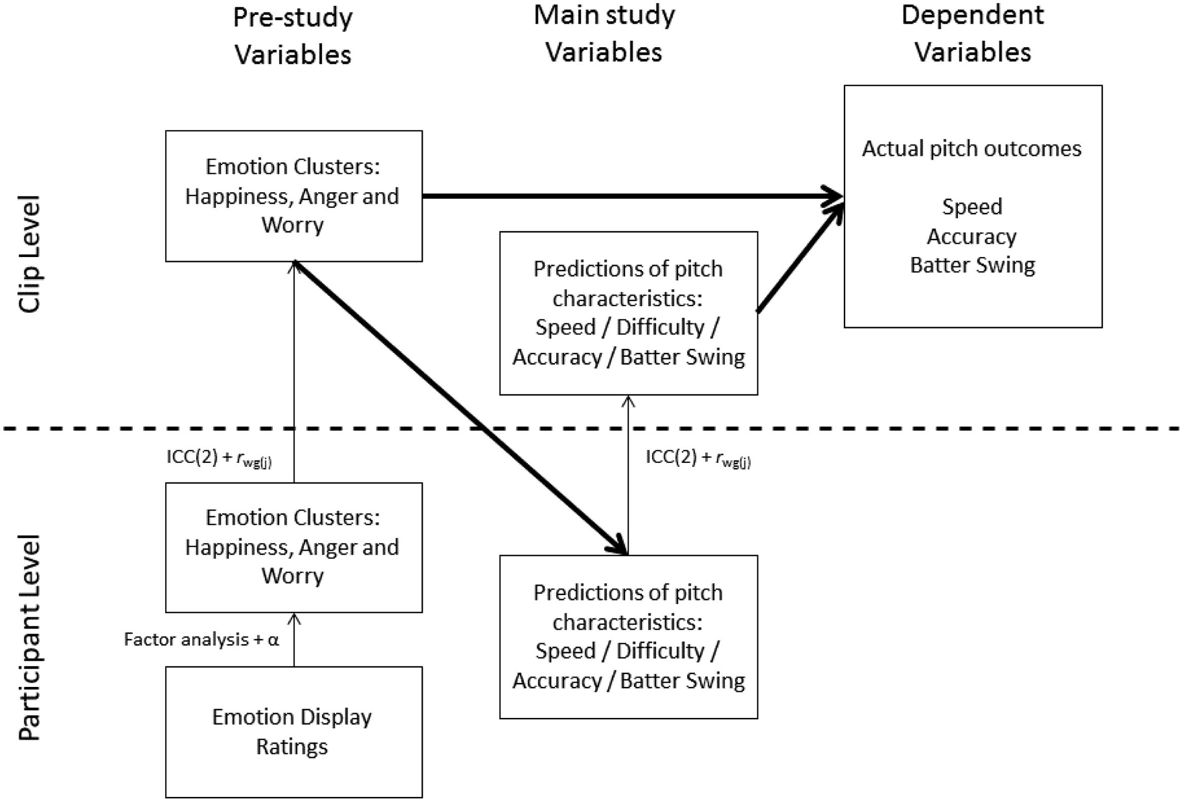 the interpersonal effects of emotions in Journal of applied psychology  effects of procedural and interpersonal justice behaviors on regulatory  2006), negative emotions (yang & diefendorff.
