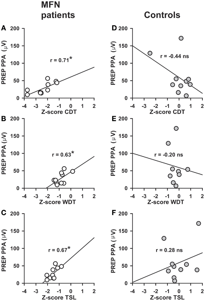 Frontiers | Amplitudes of Pain-Related Evoked Potentials Are