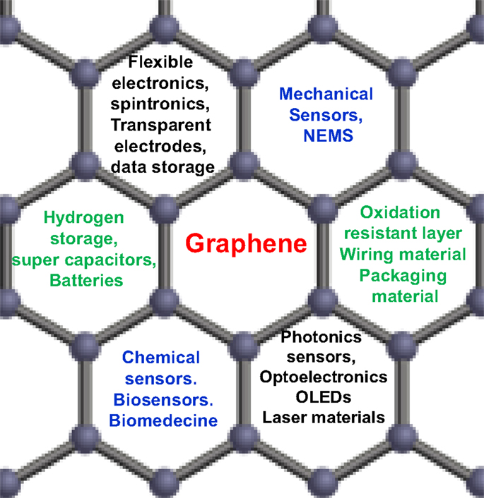 Graphene production ppt