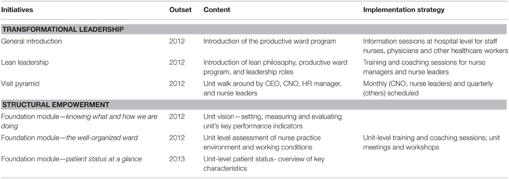 Frontiers | Nurse managers' perceptions and experiences regarding
