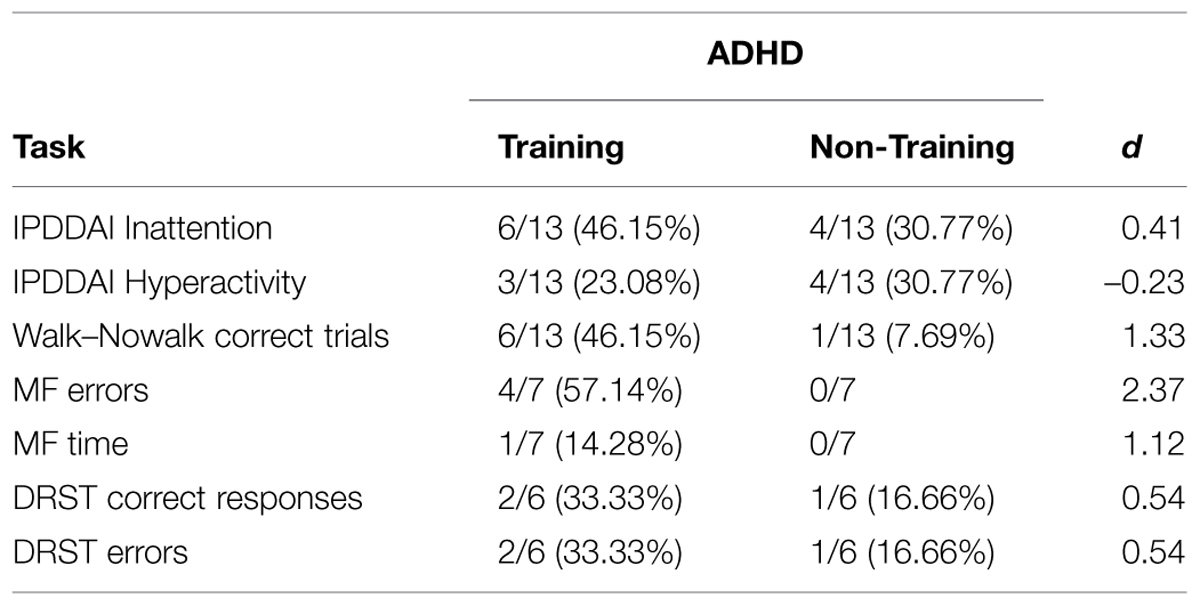 Frontiers Effect Of Training Focused On Executive Functions