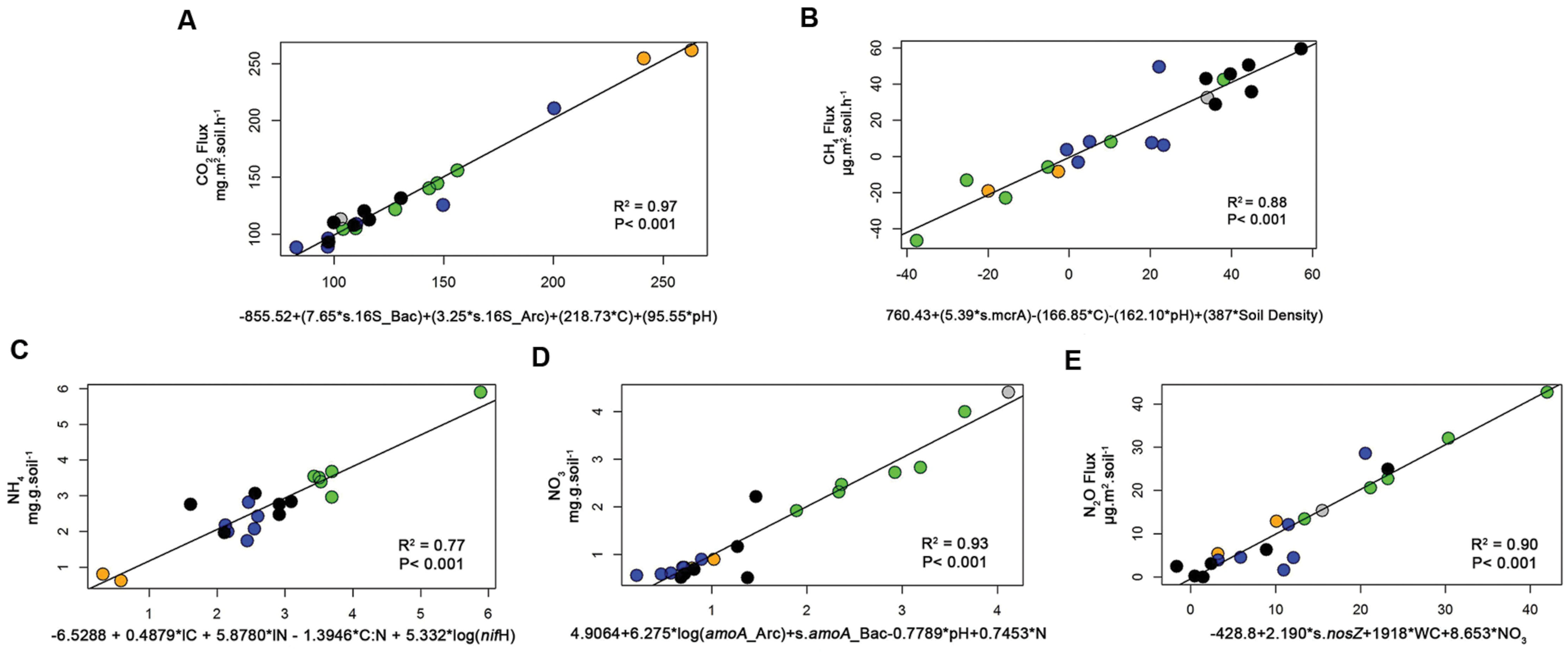 frontiers specific microbial gene abundances and soil parameters