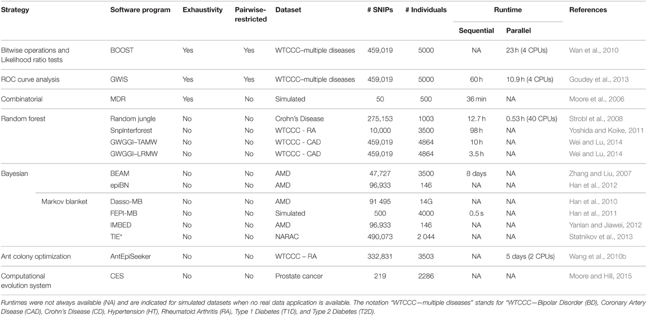 Frontiers | A survey about methods dedicated to epistasis