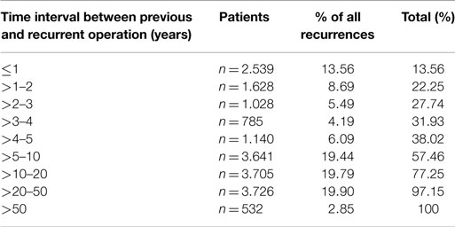 Frontiers   How Long Do We Need to Follow-Up Our Hernia