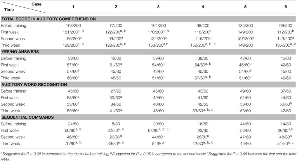 frenchay aphasia screening test pdf