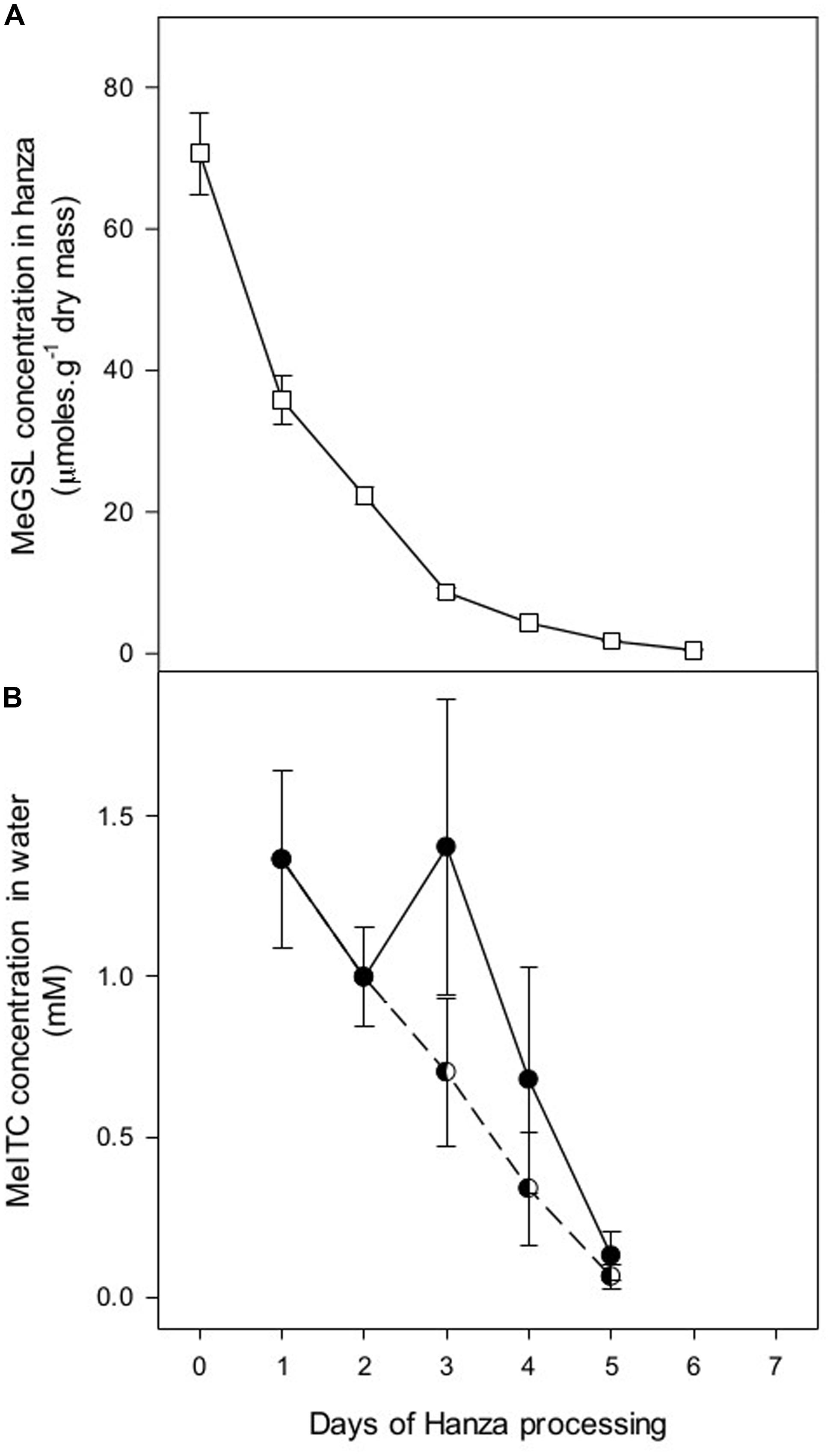 Frontiers Allelopathic Effects Of Glucosinolate Breakdown Products This Simple Plant Water Alarm Circuit Indicates When The Soil Is Dry