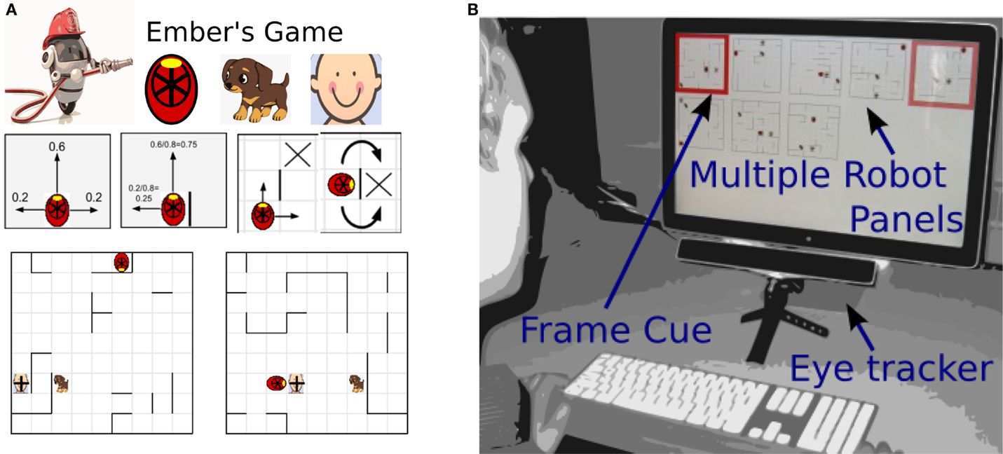 Frontiers | EyeFrame: Real-Time Memory Aid Improves Human