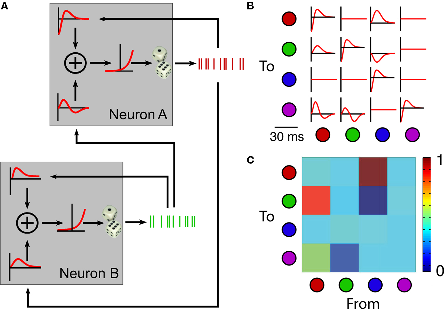 Frontiers Rewiring Neural Interactions By Micro Stimulation Ih 454 Wiring Diagram