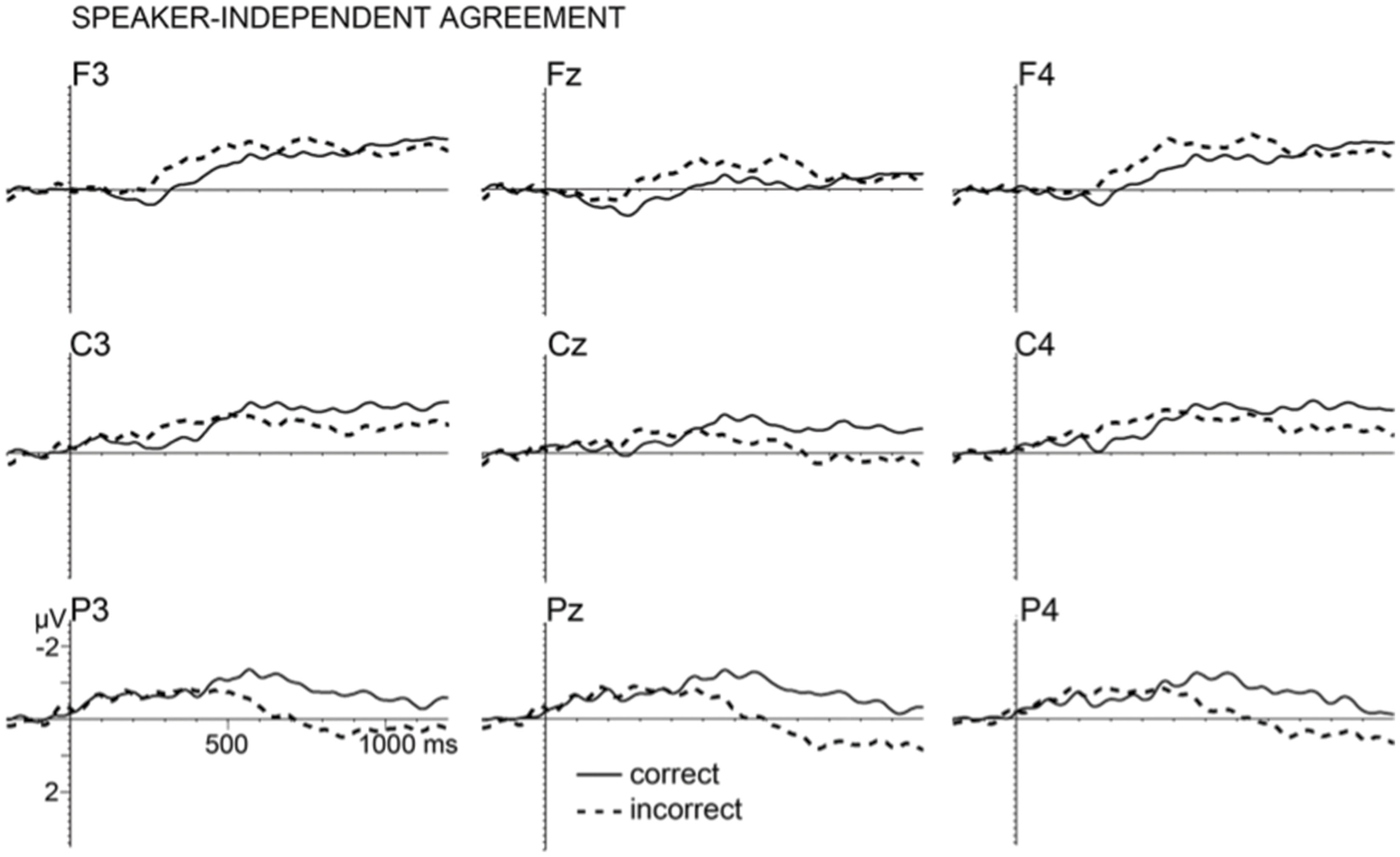 Frontiers Electrophysiology Of Subject Verb Agreement Mediated By
