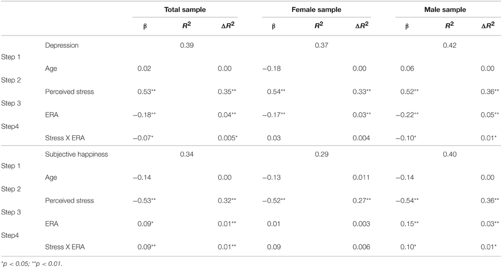 Frontiers | The moderator role of emotion regulation ability in the