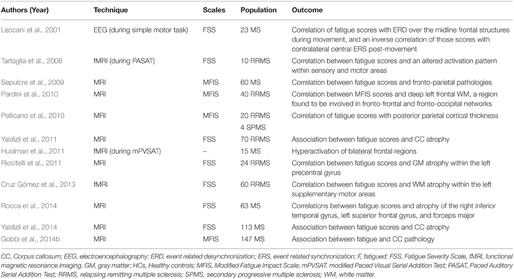 Frontiers | Fatigue in Multiple Sclerosis: Neural Correlates