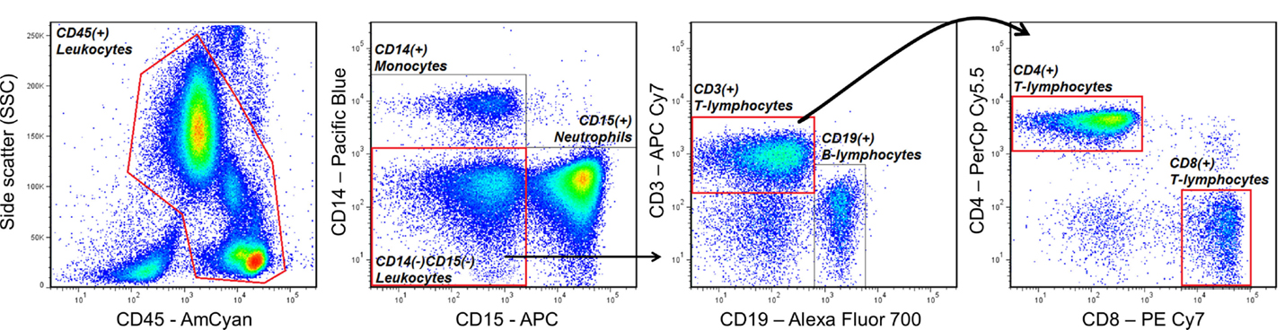 Frontiers An Introduction To Automated Flow Cytometry