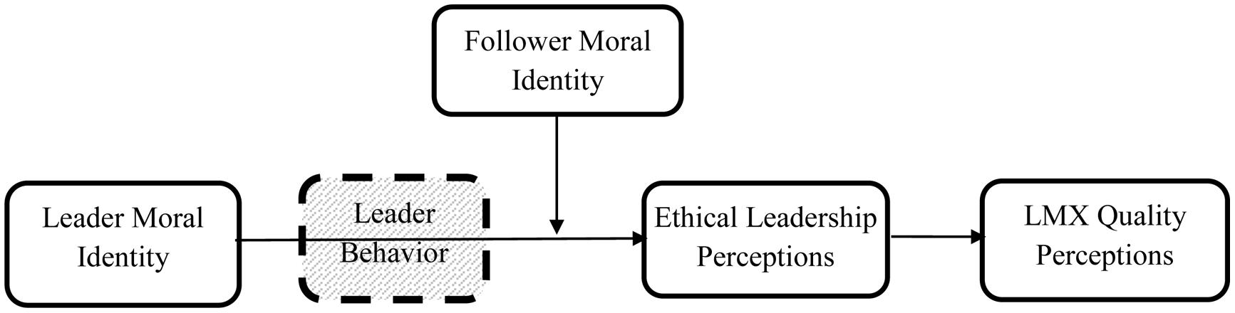 moral identity of a leader essay Read this essay on identity and ethics i strongly believe that through the use of moral language and whenever the current leader was no longer able.