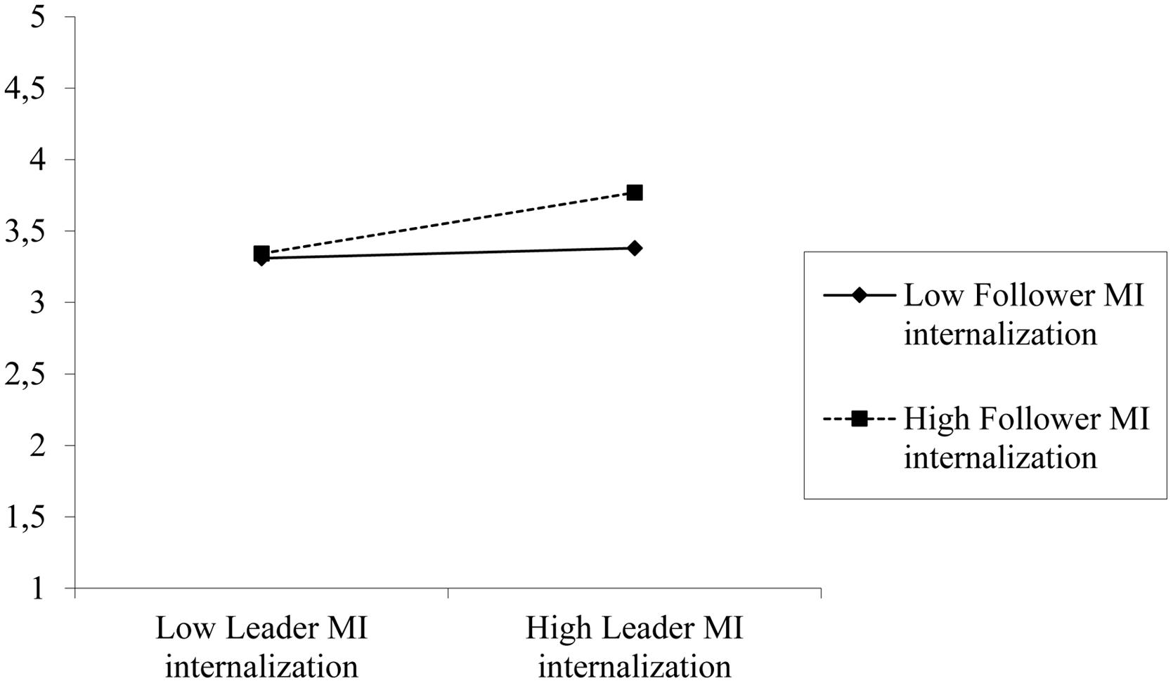 moral identity of a leader essay Charismatic leaders are moral or not, when charisma is the reason for deference  the  in this essay i proceed as follows  moral identities in general, even  though individual followers are varied in their susceptibility to.