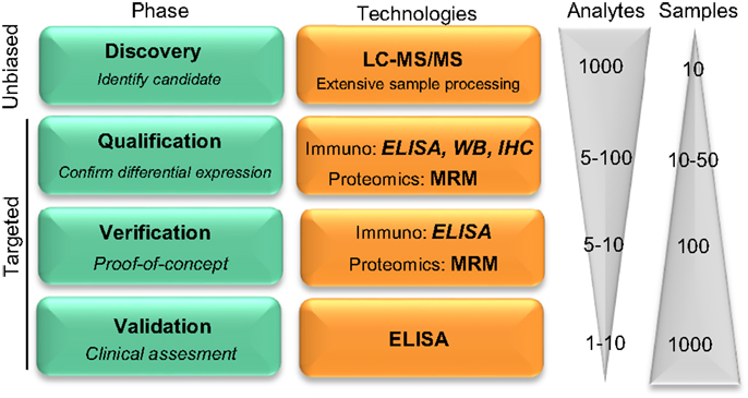 EndoLISA® ELISA-based Endotoxin Detection Assay