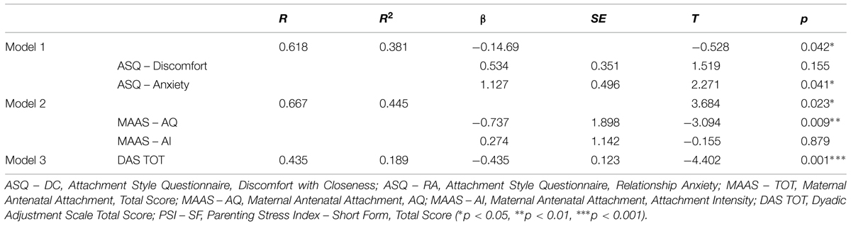 Frontiers | Antecedents of maternal parenting stress: the