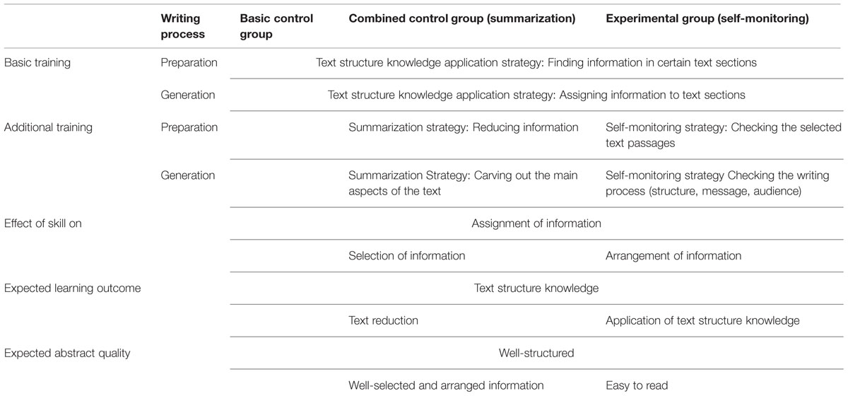 Frontiers Combined Training Of One Cognitive And One Metacognitive