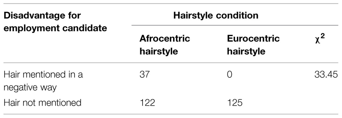 Frontiers Hair Penalties The Negative Influence Of Afrocentric