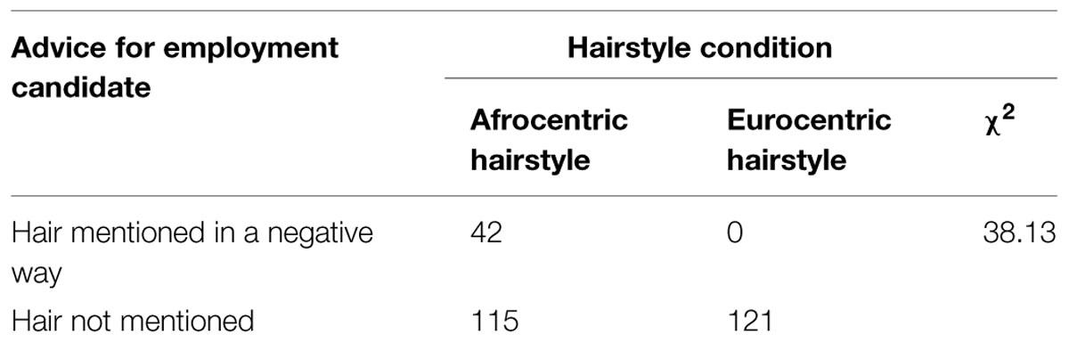 afrocentrism vs eurocentrism