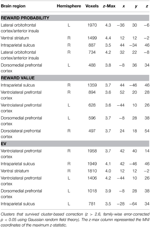 Frontiers | GAMBLING ON VISUAL PERFORMANCE: NEURAL CORRELATES OF