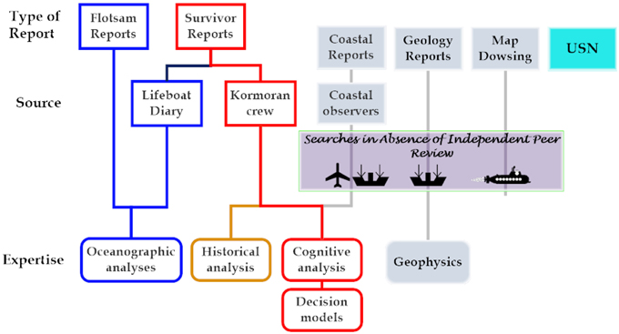 Frontiers | Target definition for shipwreck hunting | Psychology