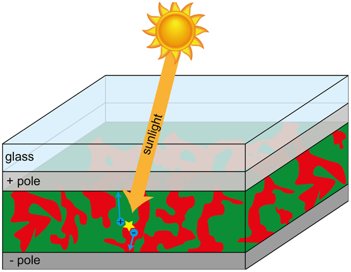 Plastic Solar Cells: Understanding the Special Additive · Frontiers