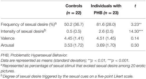 Excessive sexual desire in and behavior by a male
