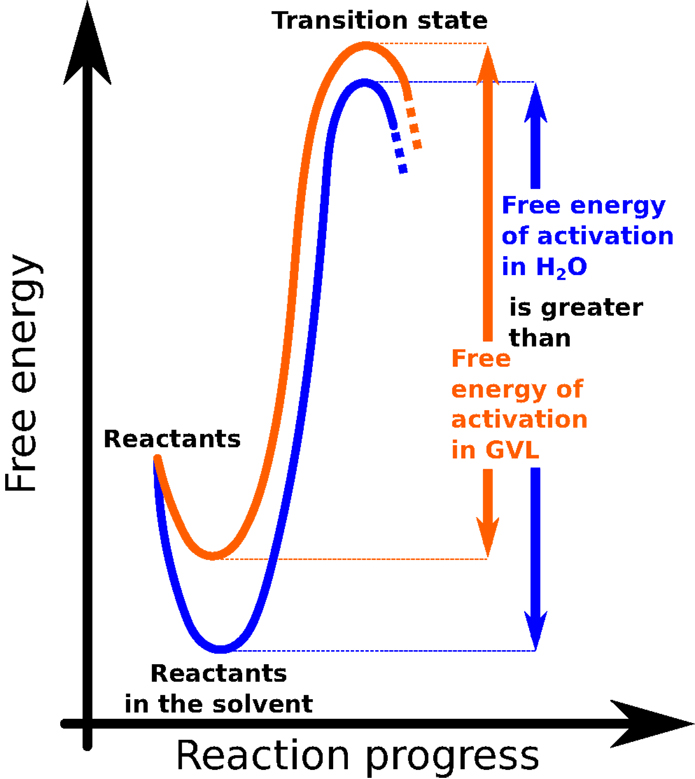 Figure 3 - This graph illustrates the evolution of a chemical reaction.
