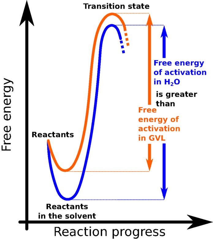 איור 3 - הגרף הזה מדגים את שלבי ההתפתחות של תגובה כימית.