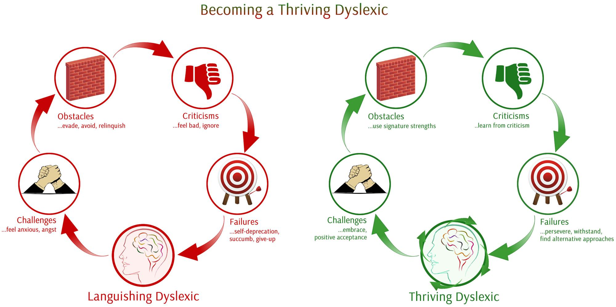 literature review on dyslexia
