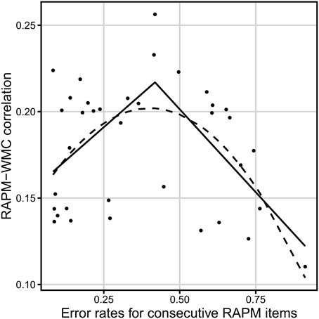 relationship between item difficulty and discrimination