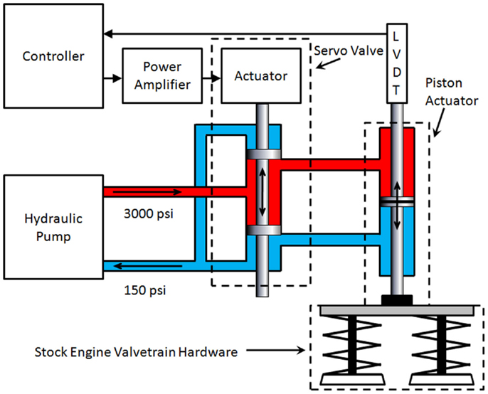 Frontiers   Impact of Cylinder Deactivation on Active Diesel