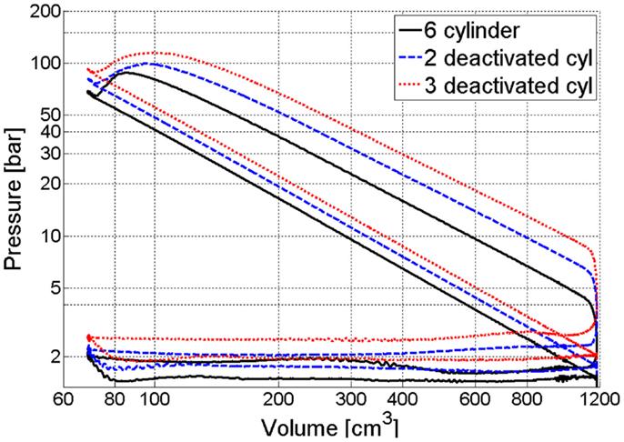 36 How Does Cylinder Deactivation Work