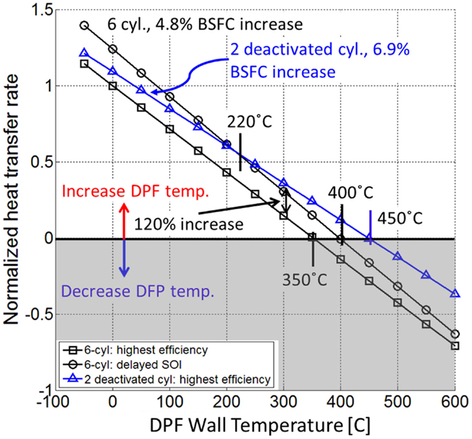 Frontiers | Impact of Cylinder Deactivation on Active Diesel