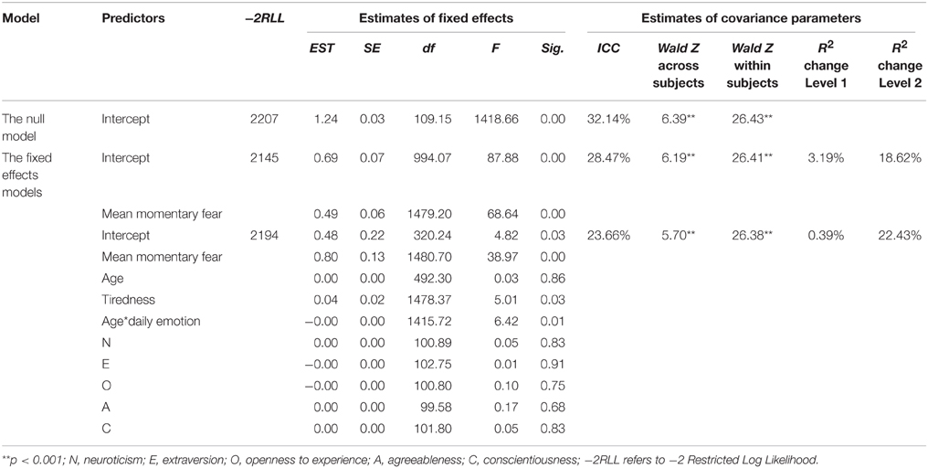 Frontiers Retrospective Ratings Of Emotions The Effects Of Age