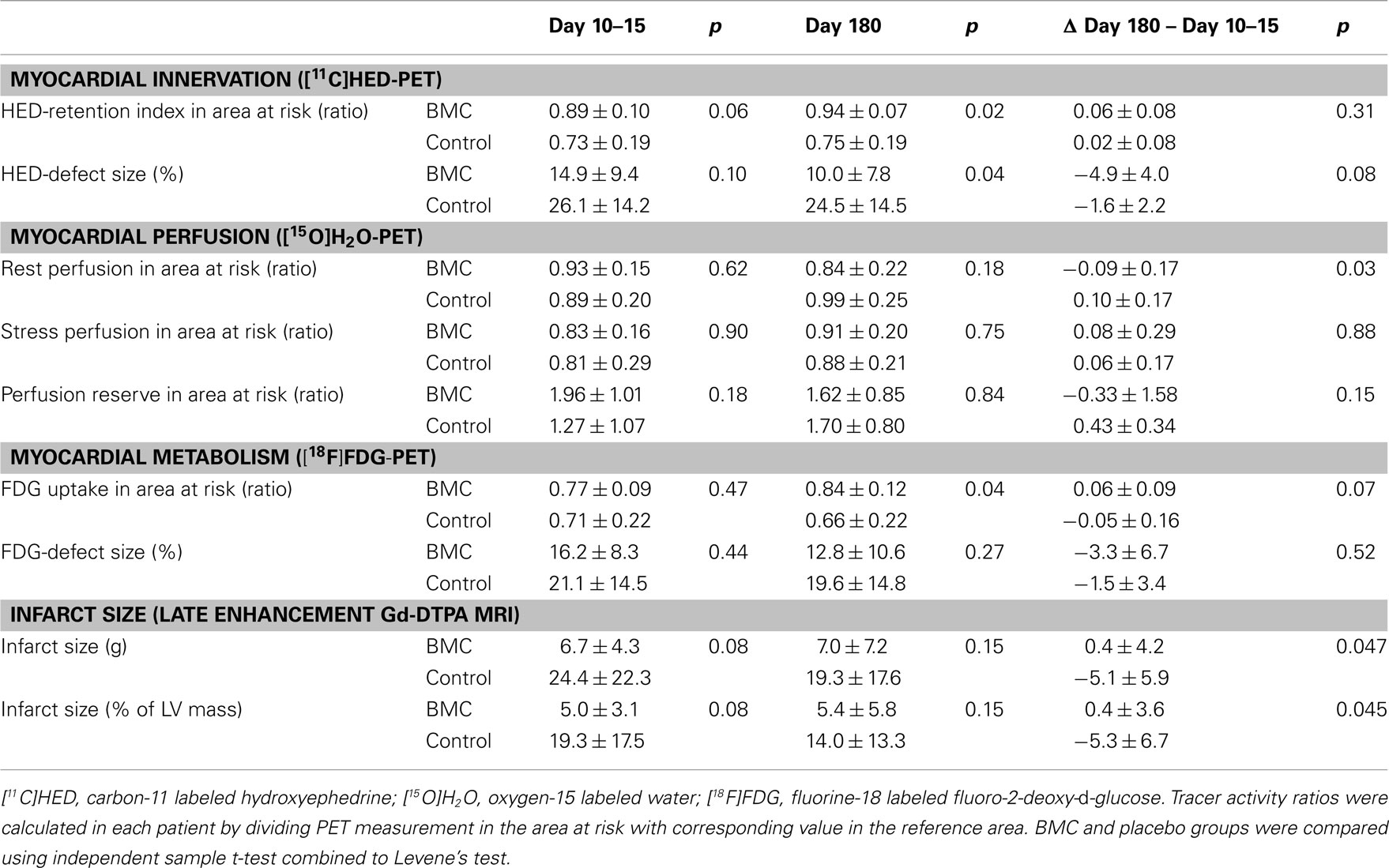 Preoperative exercise therapy for gastrointestinal cancer patients: a systematic review