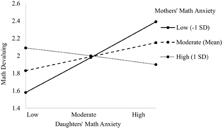 Frontiers Parent Child Math Anxiety And Math Gender