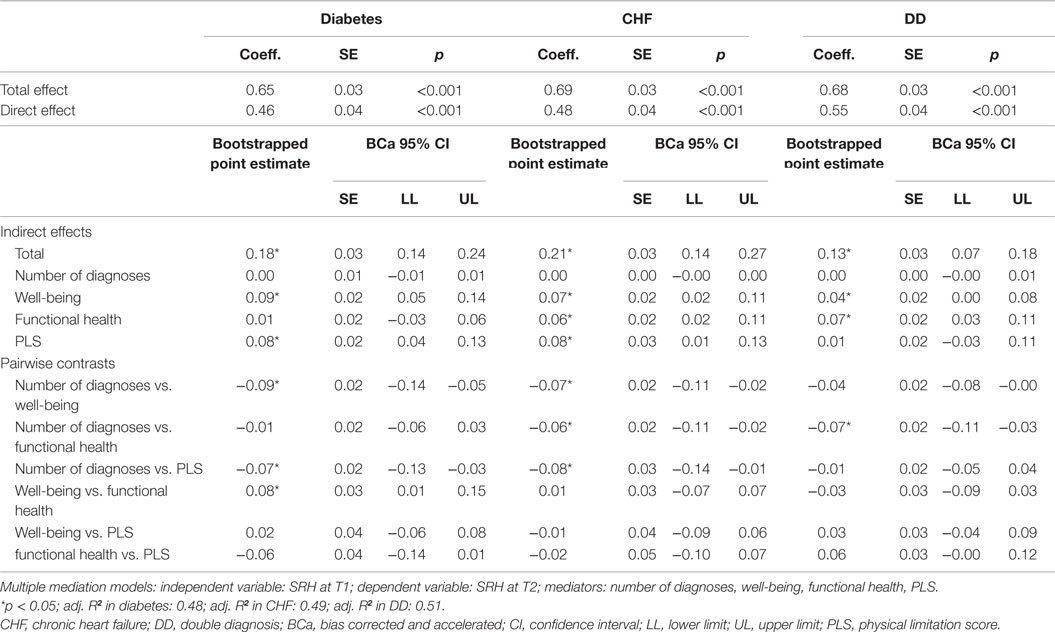 Frontiers | Predicting Self-Rated Health in Diabetes and