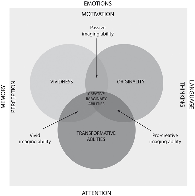 Frontiers | Measuring creative imagery abilities | Psychology