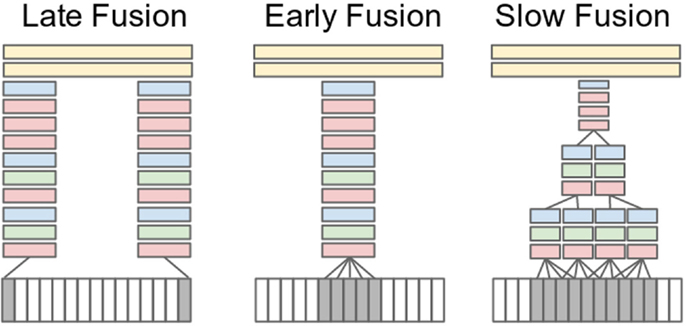 Frontiers | A Review of Human Activity Recognition Methods