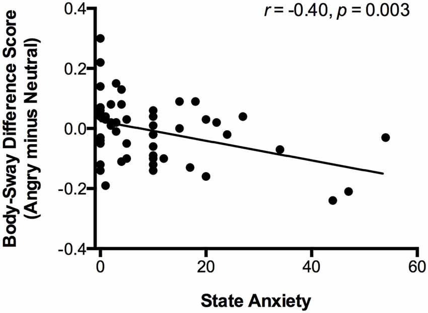 the correlation between behavior and anxiety Relationship anxiety can cause people to engage in behaviors that end up pushing their partner away accepting that some anxiety is completely normal is the first step to keeping it at a .