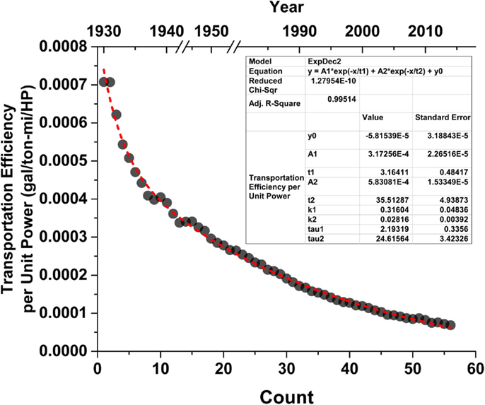 Frontiers | A Historical Analysis of the Co-evolution of