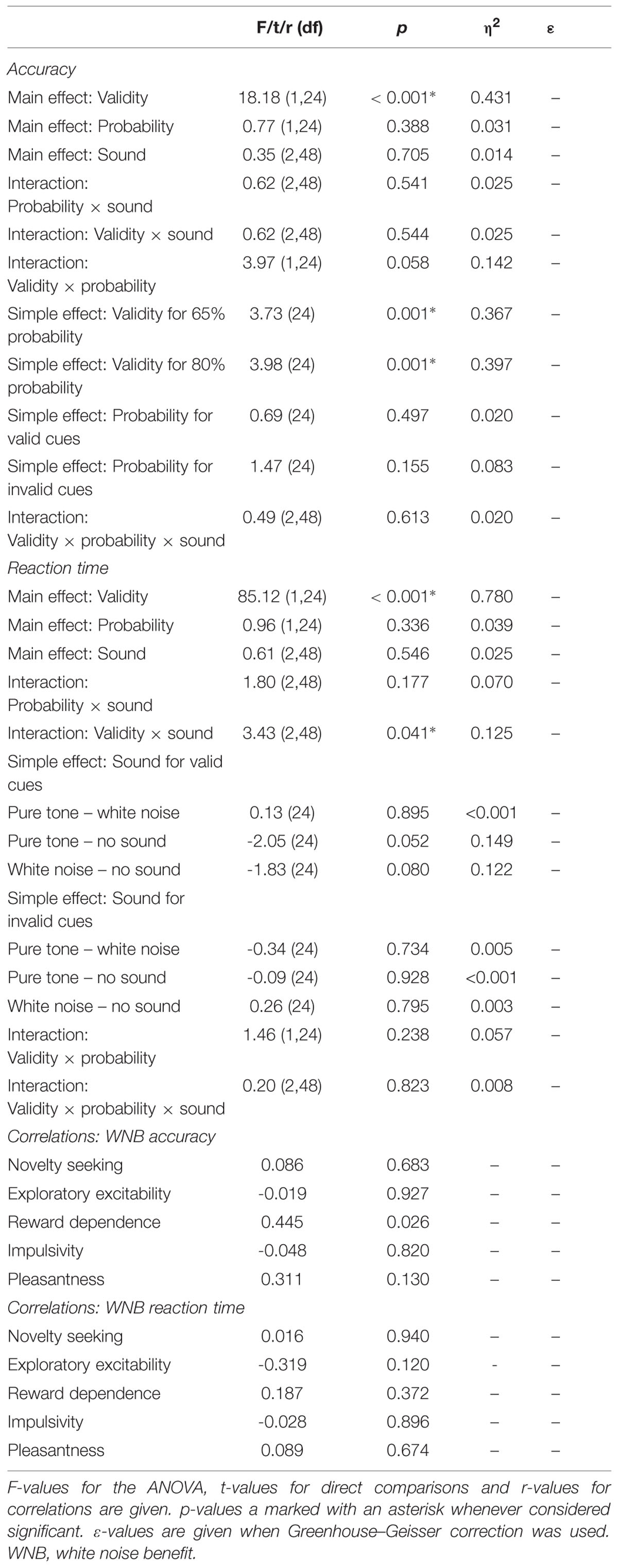 Frontiers | Differential effects of white noise in cognitive and