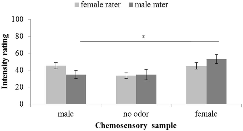 Frontiers | Chemosensory Communication of Gender Information