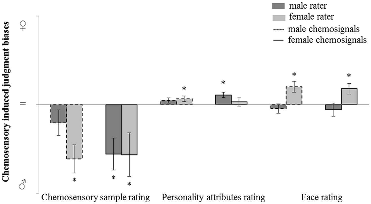 Chemosensory communication of gender through two human steroids in a sexually dimorphic manner