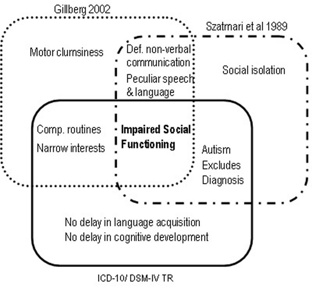 frontiers | a concise history of asperger syndrome: the short reign